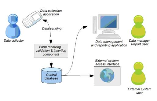 data flow diagram for mobile phone management system Bca mca in aspnet java and php with source code  mobile phone store management  management system data flow diagram and flow of data flow.